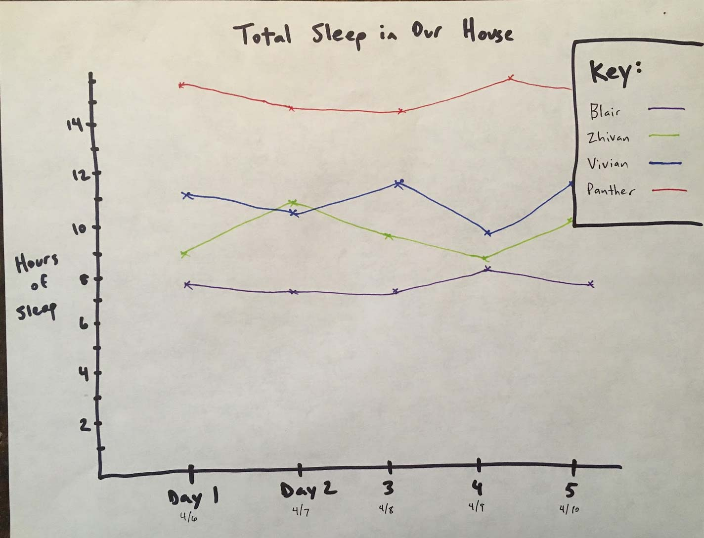 Graphing-Family--Sleep-Patterns.jpg
